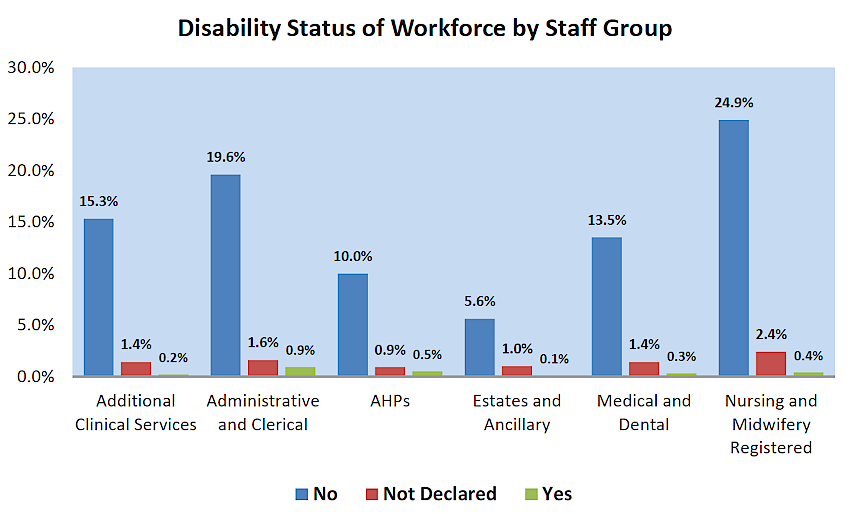 Disability status of workforce