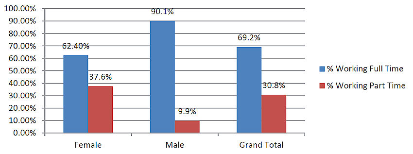 Full time and part time by gender